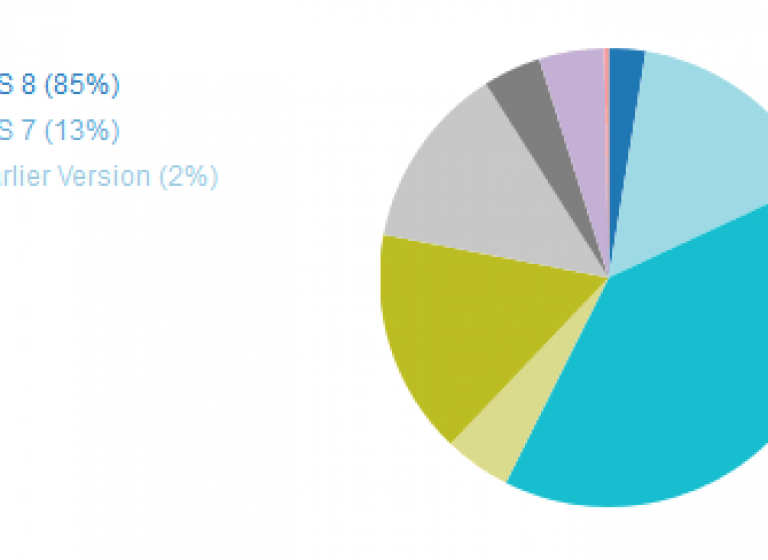 opensignal-android-fragmentation