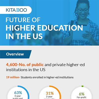 Future of Higher Education in the USA infographic - cover image