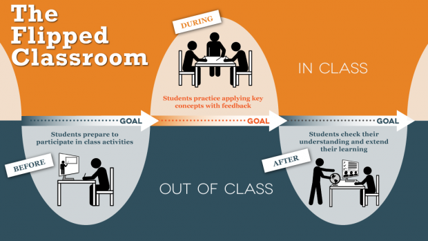 The Importance of eBooks in a Flipped Classroom / The Role of eBooks in Flipping The Classroom / 5 Benefits of the Flipped Classroom Model INFO GRAPHIC