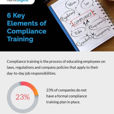 infographic - 6 Key elements of compliance training